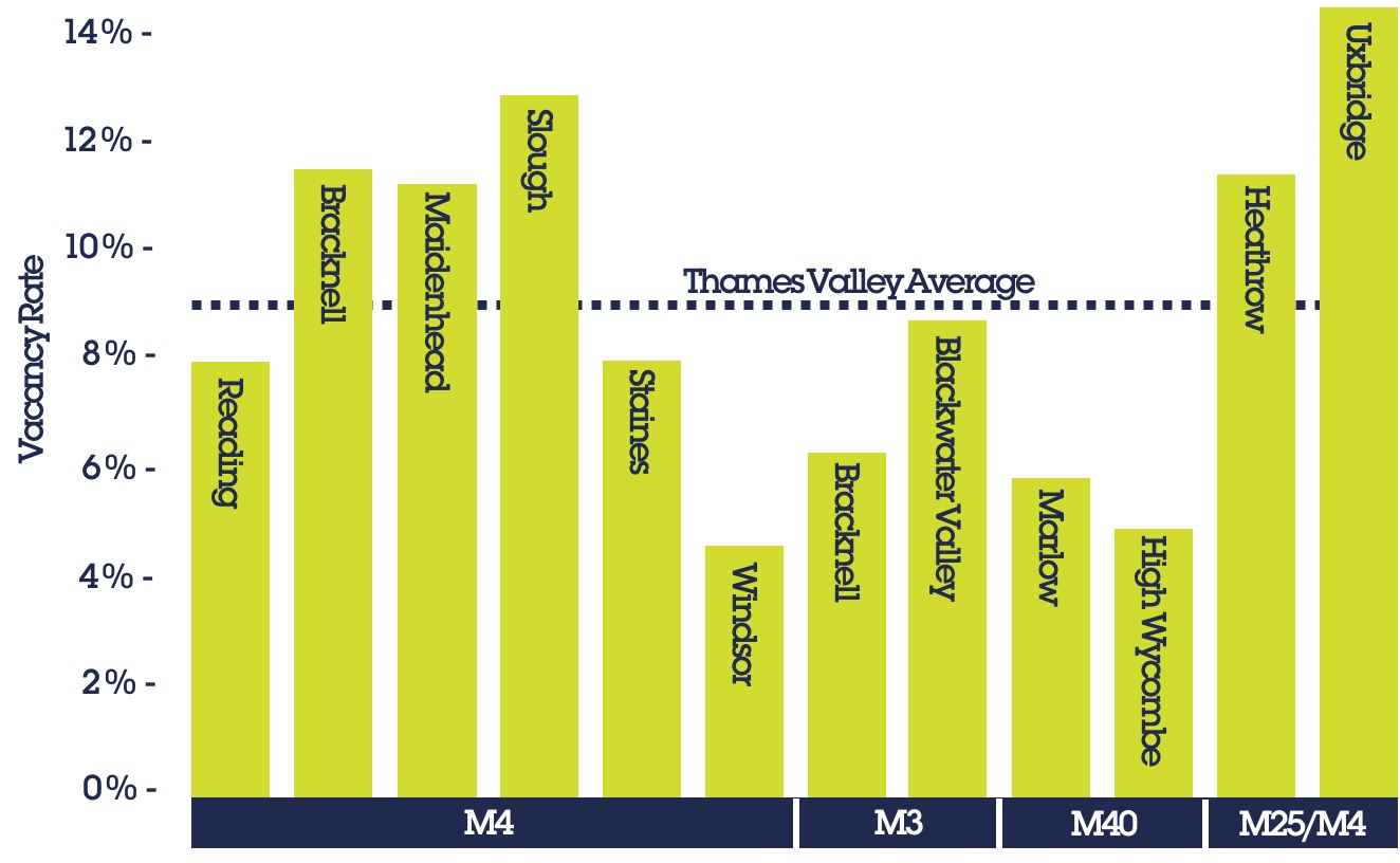 """Build and they will come"" – Covid-19 and the Thames Valley Office Market"""